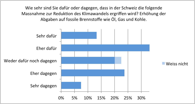 Akzeptanz von Klimaagbaben nicht auf verlorenem Posten. ESS 2016, Schweiz. Diagramm.