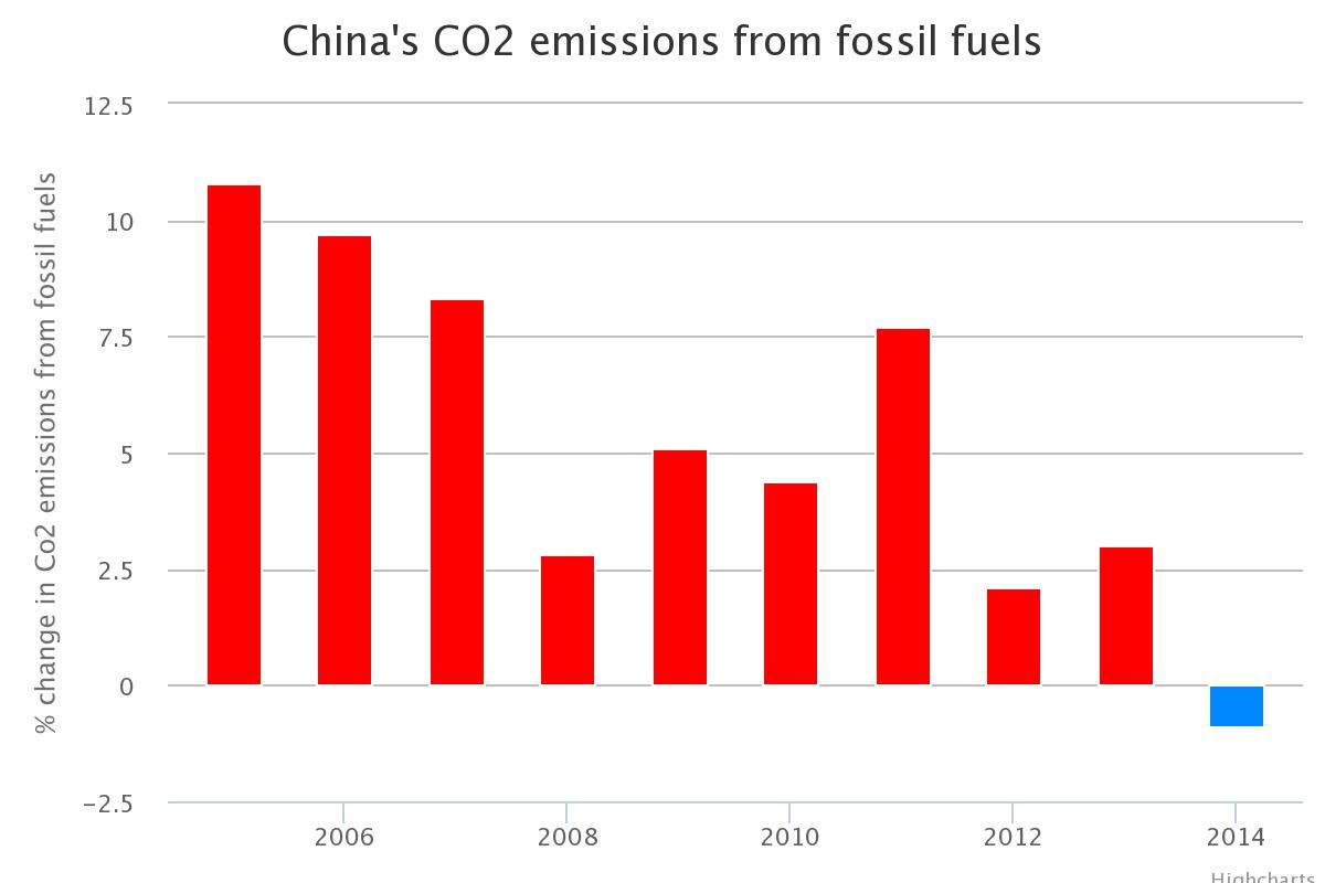 Bild-Veraenderung-der-CO2-Emissionen-China