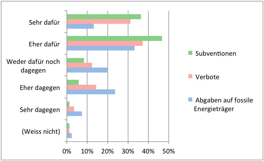 Diagramm Akzeptanz politischer Massnahmen zum Schutz des Klimas: Subventionen, Verbote, Abgaben. ESS 2016, Schweiz.