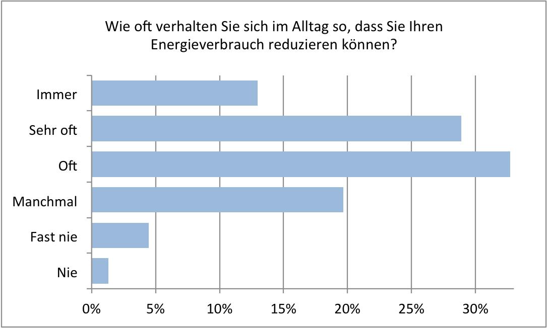 Viel Wunschdenken beim eigenen Energiesparverhalten | ESS 2016, Schweiz. Balkendiagramm.