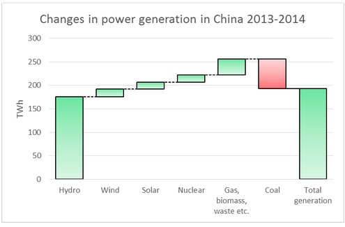 Energy-Desk-China-2014-changes