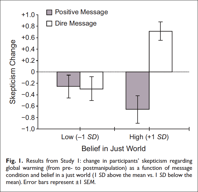 Figure 1 from Feinberg and Willer: Apocalypse Soon? Dire Messages Reduce Belief in Global Warming by Contradicting Just-World Beliefs. Matthew Feinberg and Robb Willer (2010), with original description.