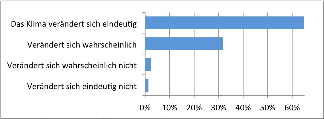 Antworten bezüglich Existenz von Klimawandel. Antworten auf ausgewählte Fragen zu Energie und Klimawandel des ESS 2016, Schweiz. Diagramm.