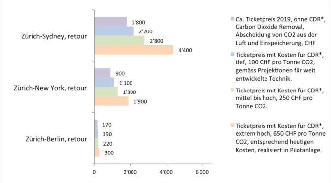 Die CO2-Entfernung aus der Luft ist notwendig und da
