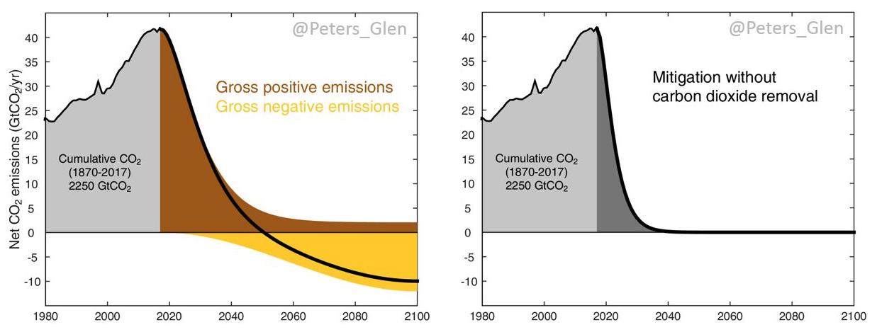 Emissionspfade mit oder ohne netto negative CO2-Emissionen. (Glen Peters)