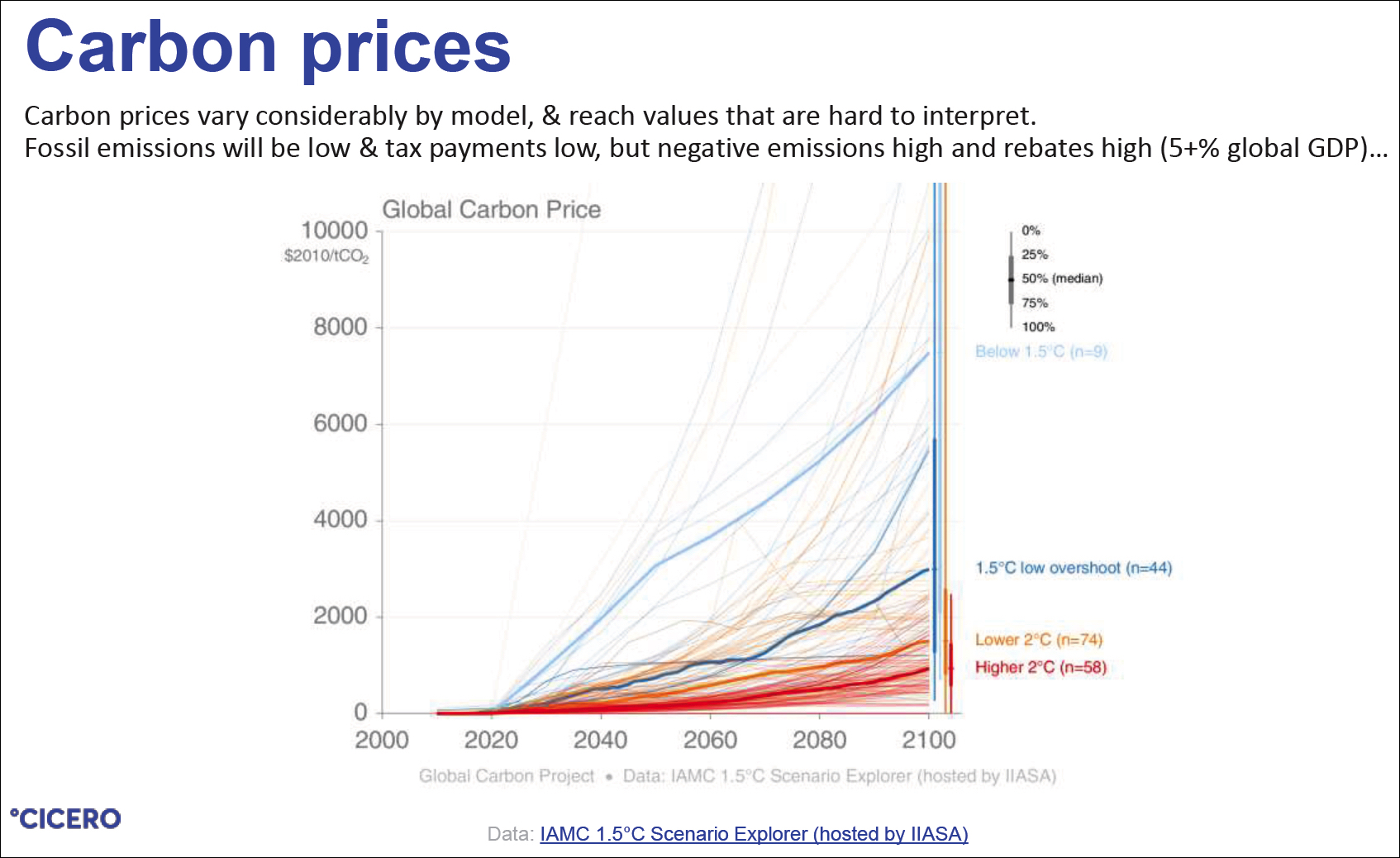Diagramm Global Carbon Prices, IAM 1.5 degrees. Glen Peters, CICERO