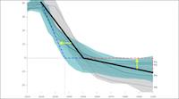1,5-Grad Szenarien des IPCC. Ergänzt.