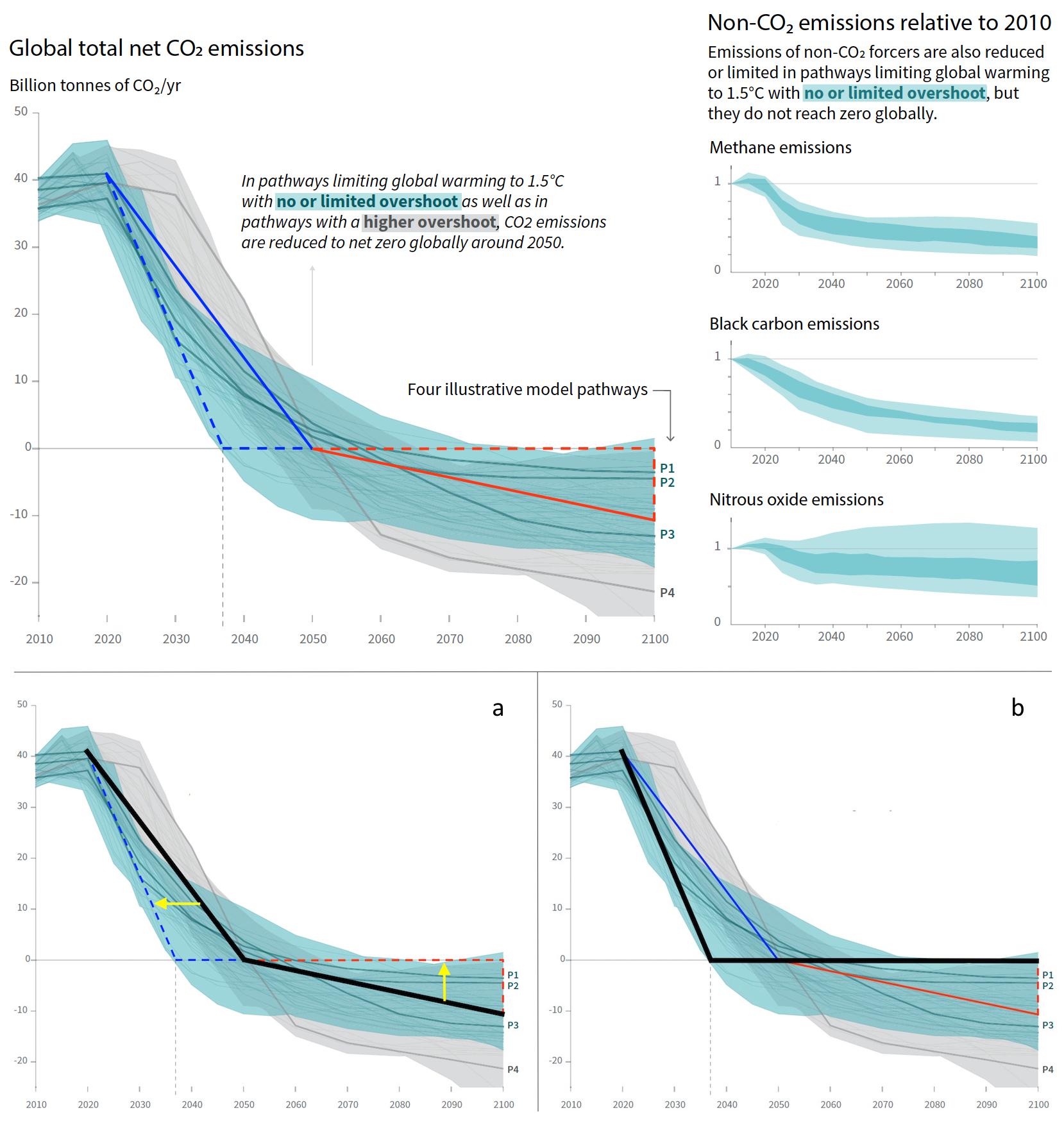 Emissionspfade des IPCC SR15 SPM, modifiziert mit Szenario ohne netto negative Emissionen.