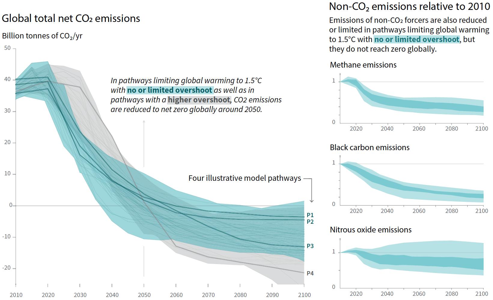Klimaszenarien des IPCC SR15 SPM, 2018 | Diagramm