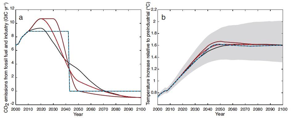 Erste Szenarien des IPCC mit netto negativen CO2-Emissionen (AR5, WG1, Fig. 12.46, S. 1114).