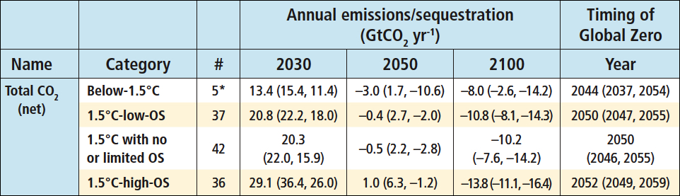 Table from IPCC SR15, 2018. 1.5 degree scenarios only, with timing of Global Zero CO2
