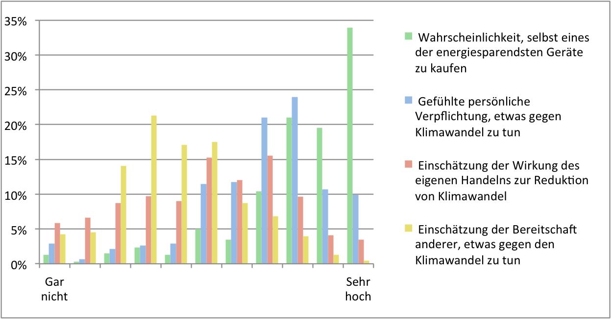 Die eigene und die Klimamoral anderer ist nicht dieselbe. Antworten auf ausgewählte Fragen zu Energie und Klimawandel des ESS 2016, Schweiz. Diagramm.