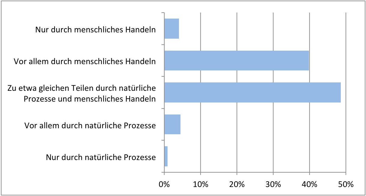 Wichtiges Wissen zum Klimawandel ist nicht angekommen oder wird verdrängt. Fast die Hälfte der Schweizerinnen und Schweizer glaubt, der Klimawandel sei gleichermassen natürlich bedingt wie menschgemacht. Antworten auf ausgewählte Fragen zu Energie und Klimawandel des ESS 2016, Schweiz. Diagramm.