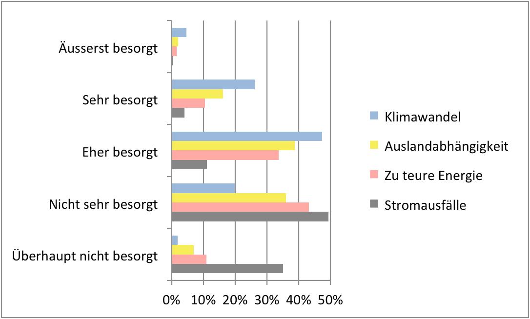 Klimawandel höher bewertet als andere Sorgen. Antworten auf ausgewählte Fragen zu Energie und Klimawandel des ESS 2016, Schweiz. Diagramm.
