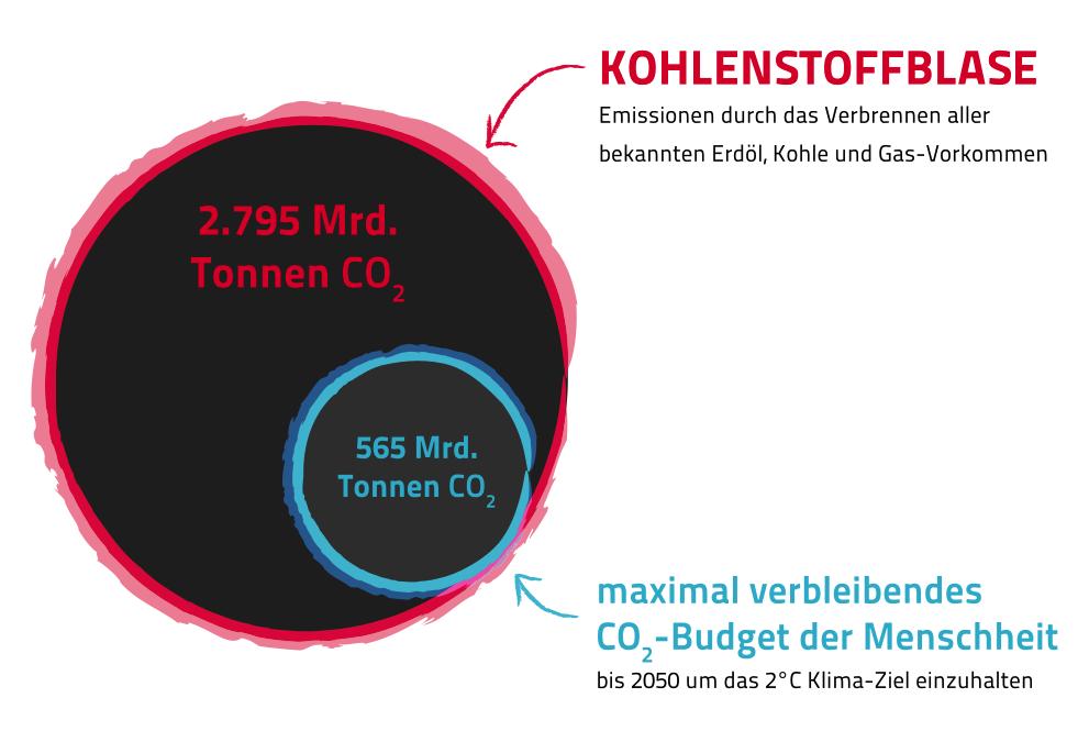 Kohlenstoffblase