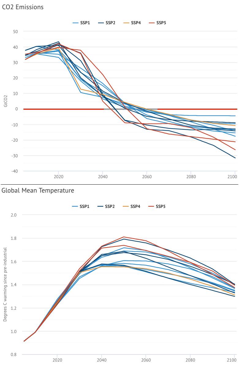 Emissionsszenarien nach dem neuen Szenarienkonzept des IPCC. Alle 1,5-Grad Szenarien gehen von massiven netto negativen Emissionen aus, überschreiten das Temperaturziel aber dennoch zumindest temporär, zum Teil deutlich. (Hausfather, Carbon Brief, 2018)