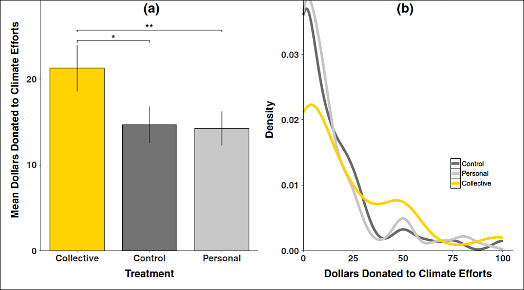 "Portraying climate change as a personal problem didn't increase donations, as ""collective"" did. (Obradovich and Guenther 2016"