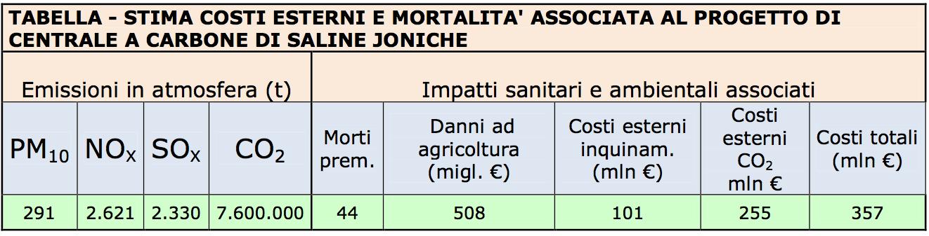Externe Kosten (357 Millionen Euro pro Jahr) und Todesfälle (44 pro Jahr) im Zusammenhang mit dem Projekt Kohlekraftwerk Saline Joniche. Greenpeace Briefing, Oktober 2012.