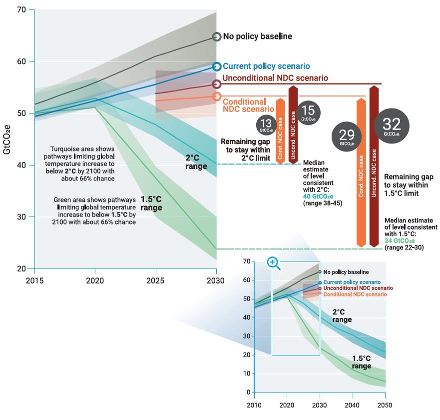 Diagramm des UNEP Gap Reports (2018), der das Ungenügen der staatlichen Verpflichtungen zum Abkommens von Paris aufzeigen soll. Die Szenarien für 1,5° oder 2° sind ebenfalls die Szenarien mit geringsten Kosten des IPCC, die von massiven (1,5°) oder meist sehr erheblichen netto negativen Emissionen ausgehen (2°). Die massiven netto negativen Emissionen werden jedoch verschleiert. Es ist im Jahr 2050 abgeschnitten, bzw. schon im Jahr 2030. Ausserdem sind auch Emissionen ander Treibhausgase als CO2 berücksichtigt, die nicht auf null oder negativ sein können.