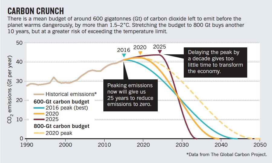Diagramm mit Reduktionsszenarien ohne netto negative Emissionen