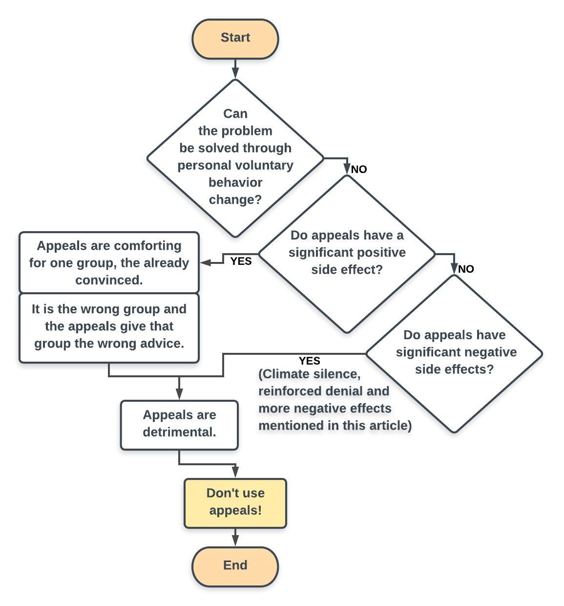 Climate preaching is overall detrimental. Don't appeal for voluntary consumer action. | 'Flowchart'