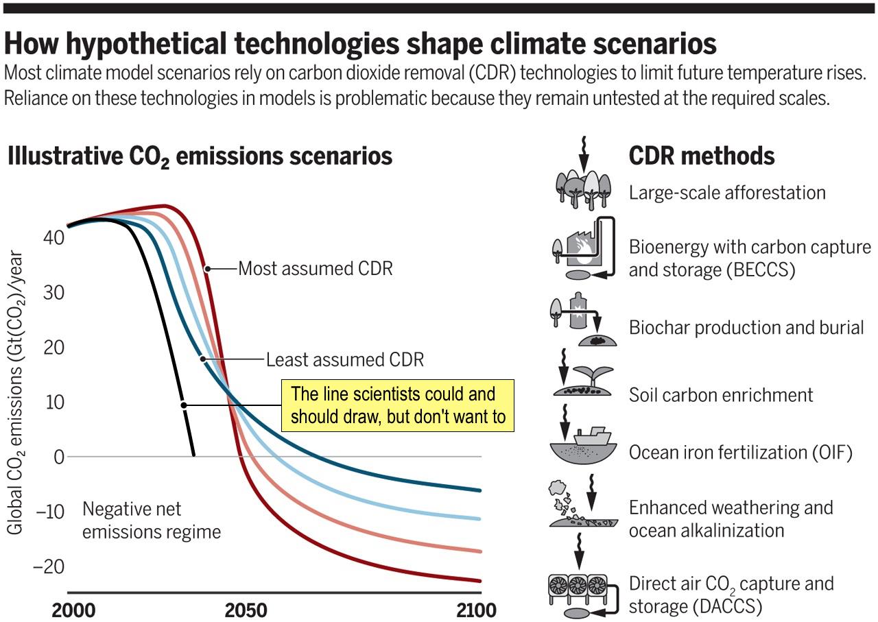 Diagramm mit Emissionsszenarien mit netto negativen Emissionen, Variante ohne netto negative Emissionen hinzugefügt (nach Lawrence und Schäfer, 2019).